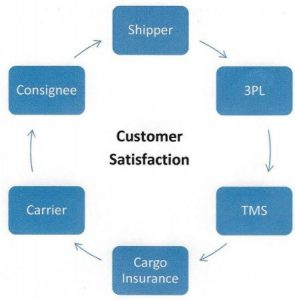 TMS Integrated Cargo Insurance